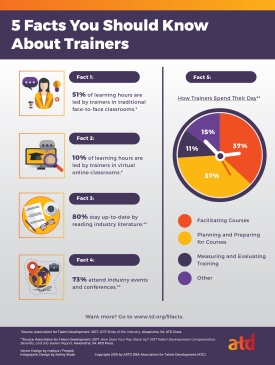 Facts About Trainers Infographic