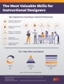 Instructional Design Infographic